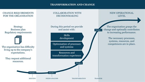 Transformation And Change UK